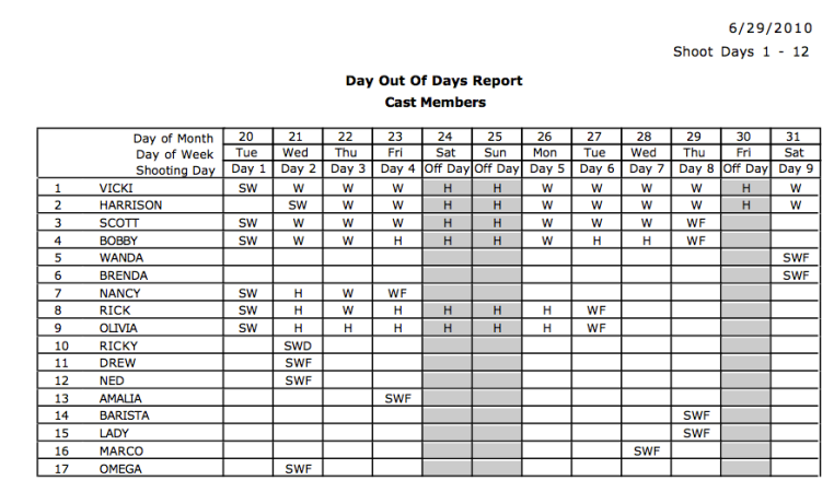 Day Out Of Days Report Inside Out Outside In
